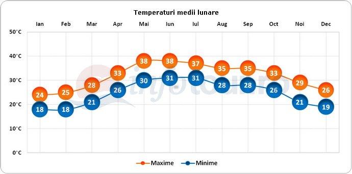Temperaturi medii lunare in Muscat, Oman