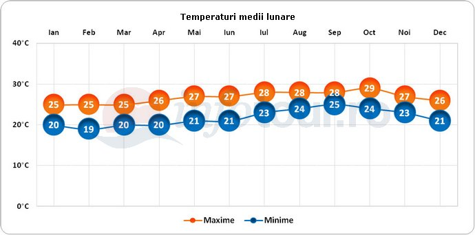 Temperaturi medii lunare in N'Djamena, Ciad