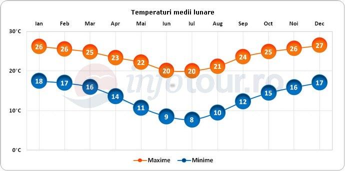 Temperaturi medii lunare in Namibia