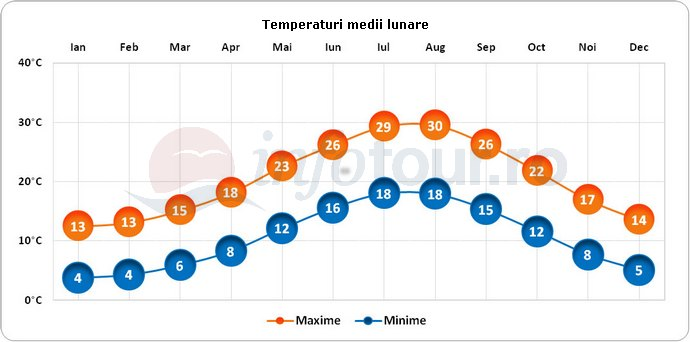 Temperaturi medii lunare in Napoli, Italia