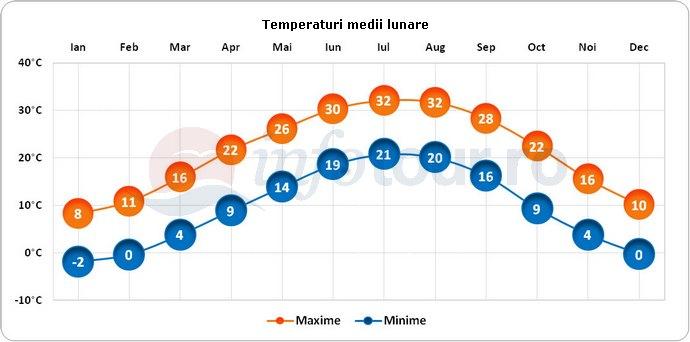 Temperaturi medii lunare in Nashville, America