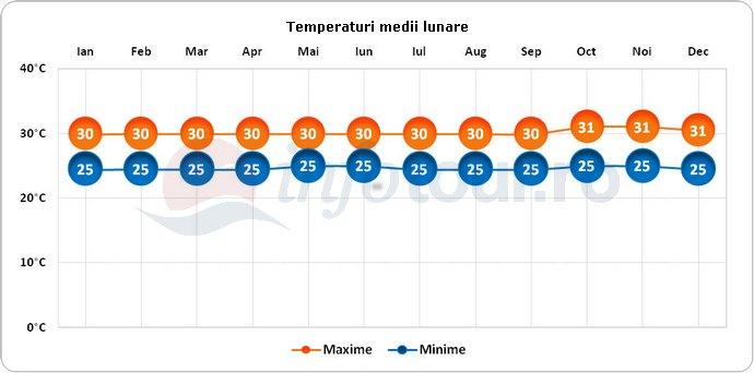 Temperaturi medii lunare in Nauru