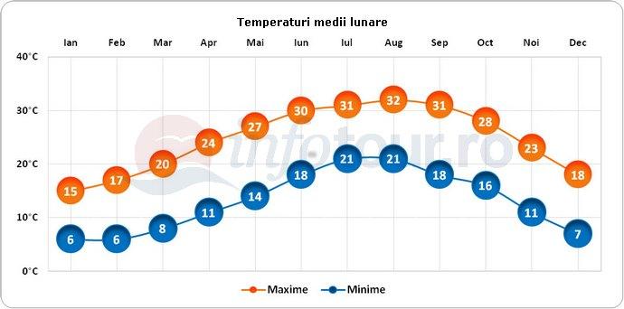 Temperaturi medii lunare in Nazaret, Israel