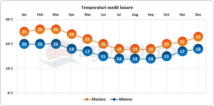 Temperaturi medii lunare in Nazca, Peru
