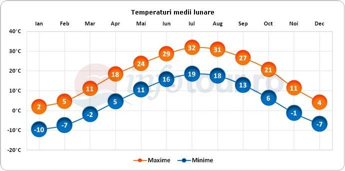 Temperaturi medii lunare in Nebraska City, America