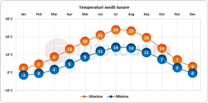 Temperaturi medii lunare in Neuchatel, Elvetia
