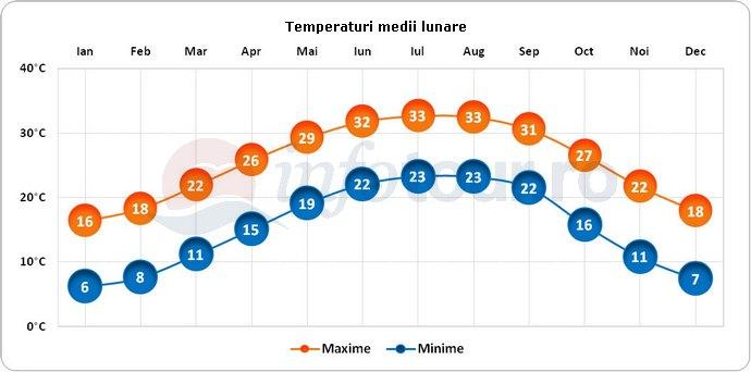 Temperaturi medii lunare in New Orleans, America