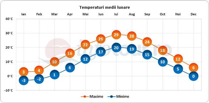 Temperaturi medii lunare in New York, America