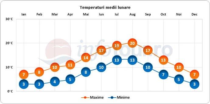 Temperaturi medii lunare in Newcastle, Anglia