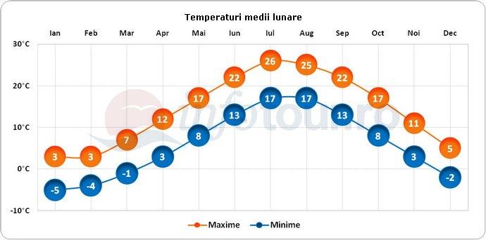Temperaturi medii lunare in Newport, America