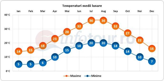 Temperaturi medii lunare in Nicosia, Cipru