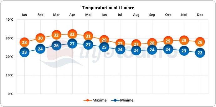 Temperaturi medii lunare in Nigeria
