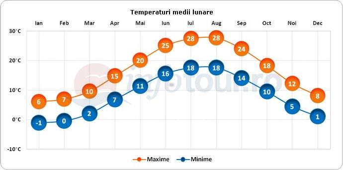 Temperaturi medii lunare in Nisipurile de Aur, Bulgaria