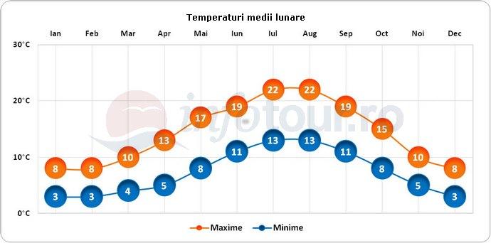 Temperaturi medii lunare in Norwich, Anglia