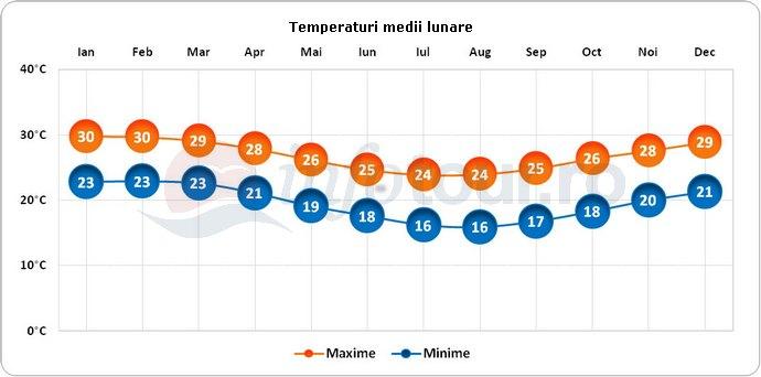 Temperaturi medii lunare in Noua Caledonie