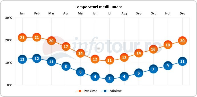Temperaturi medii lunare in Noua Zeelanda