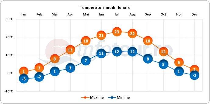 Temperaturi medii lunare in Nuremberg, Germania