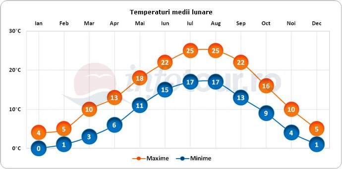 Temperaturi medii lunare in Ohrid, Macedonia