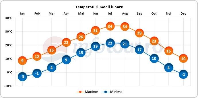 Temperaturi medii lunare in Oklahoma City, America