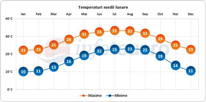 Temperaturi medii lunare in Orlando, America