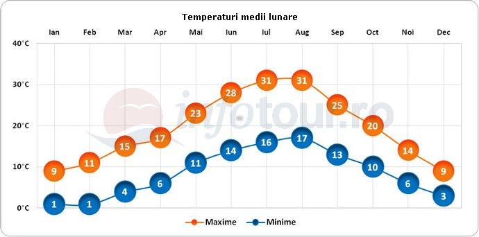 Temperaturi medii lunare in Orvieto, Italia