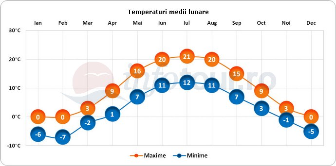 Temperaturi medii lunare in Oslo, Norvegia