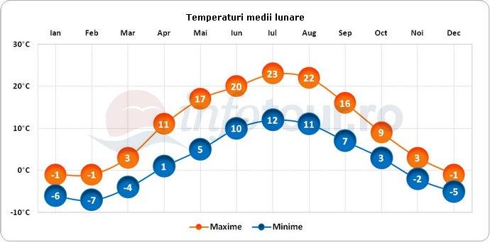 Temperaturi medii lunare in Otepaa, Estonia