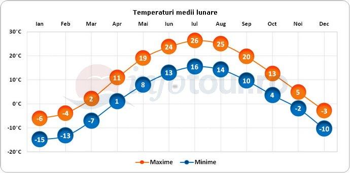 Temperaturi medii lunare in Ottawa, Canada