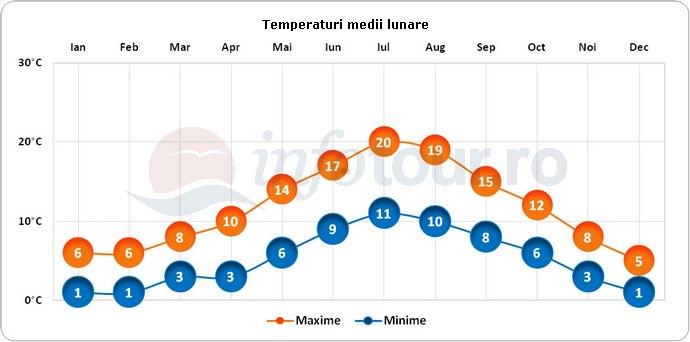 Temperaturi medii lunare in Oxford, Anglia