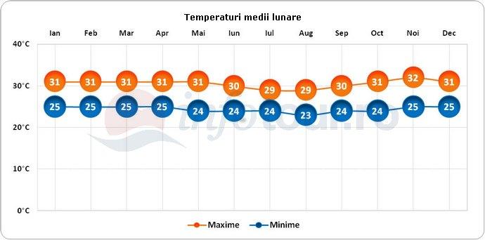 Temperaturi medii lunare in Padangbai, Indonezia