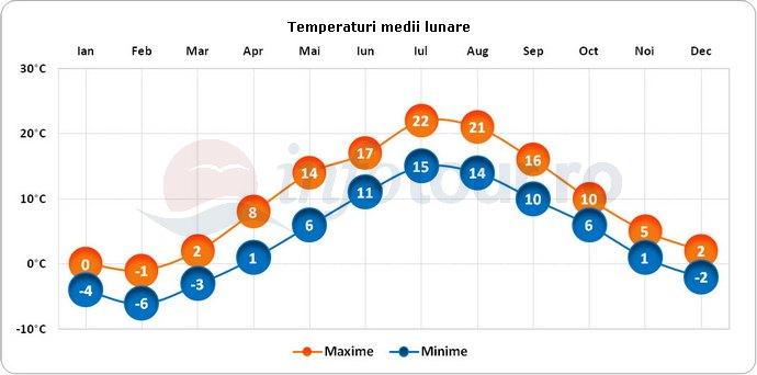 Temperaturi medii lunare in Paldiski, Estonia