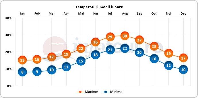 Temperaturi medii lunare in Palma de Mallorca, Spania