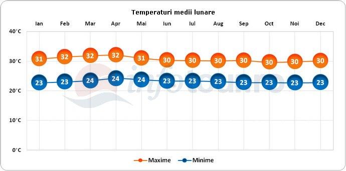 Temperaturi medii lunare in Panama