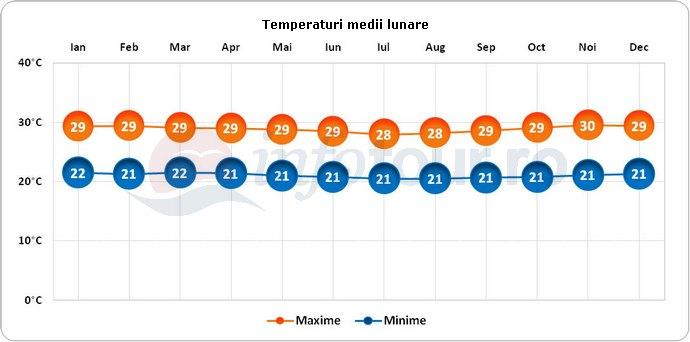 Temperaturi medii lunare in Papua Noua Guinee