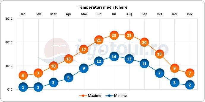 Temperaturi medii lunare in Paris, Franta