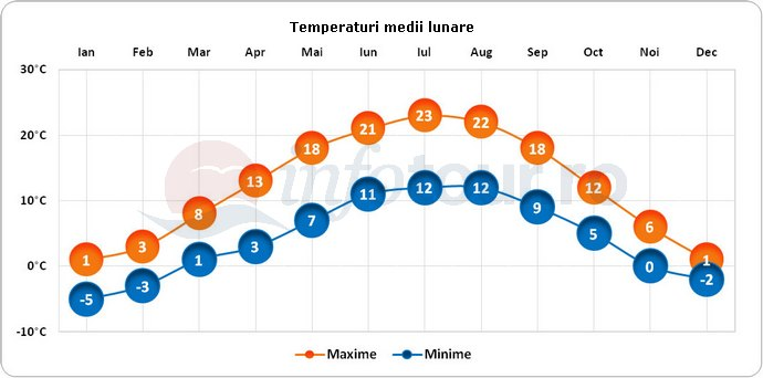 Temperaturi medii lunare in Passau, Germania