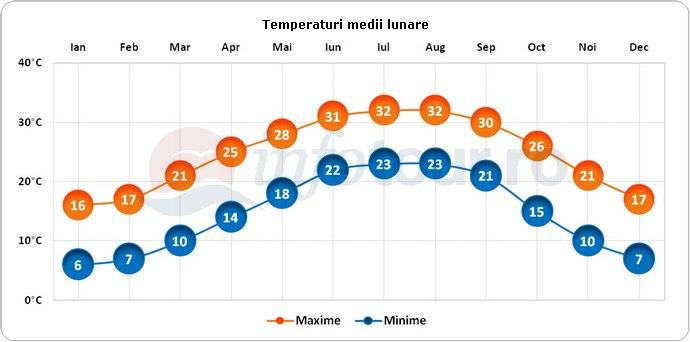 Temperaturi medii lunare in Pensacola, America