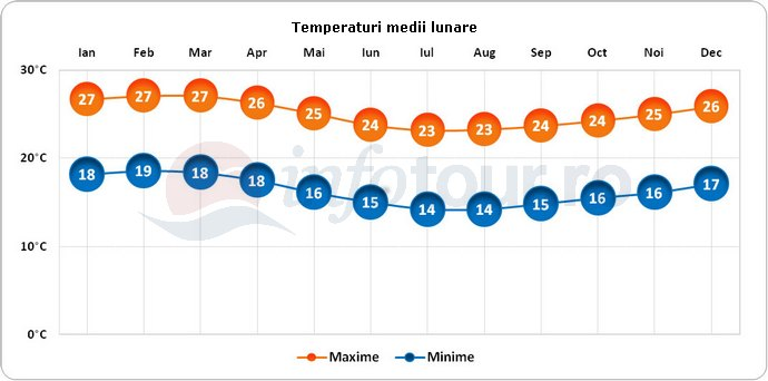 Temperaturi medii lunare in Peru