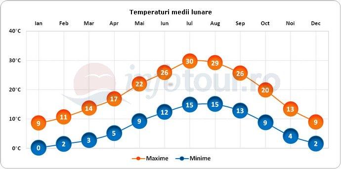 Temperaturi medii lunare in Perugia, Italia