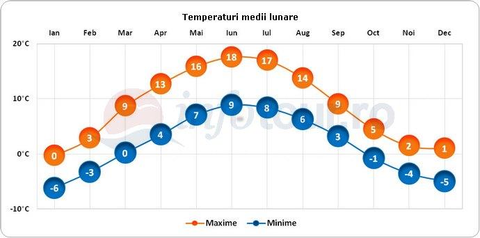 Temperaturi medii lunare in Petersburg, America