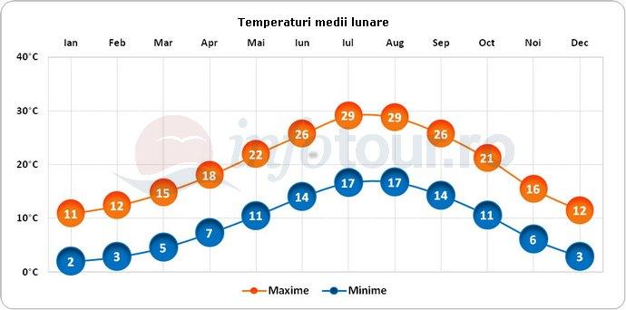 Temperaturi medii lunare in Pisa, Italia