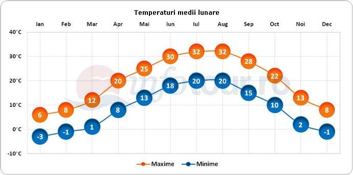 Temperaturi medii lunare in Pittsburg, America
