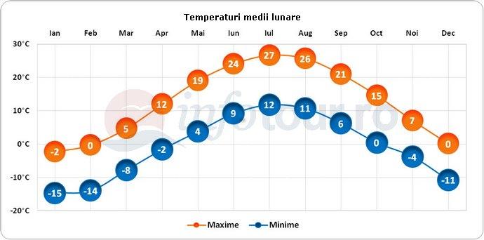 Temperaturi medii lunare in Plymouth, America