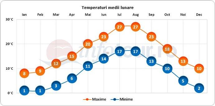 Temperaturi medii lunare in Pola, Croatia