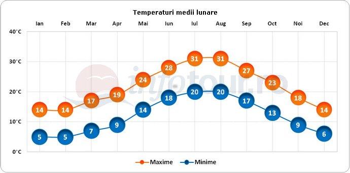 Temperaturi medii lunare in Pompei, Italia