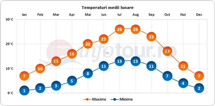 Temperaturi medii lunare in Portland, America