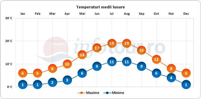 Temperaturi medii lunare in Portsmouth, Anglia