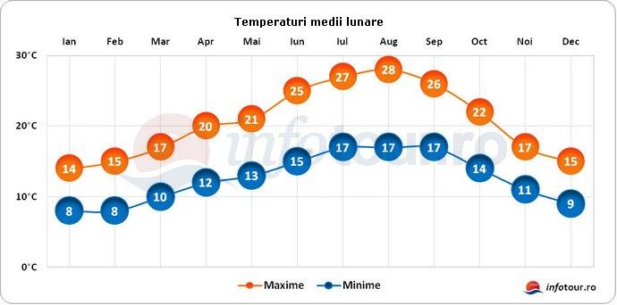 Temperaturi medii lunare in Portugalia