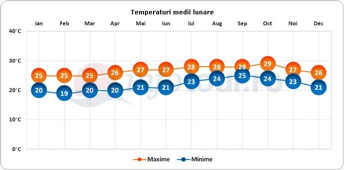 Temperaturi medii lunare in Praia, Capul Verde