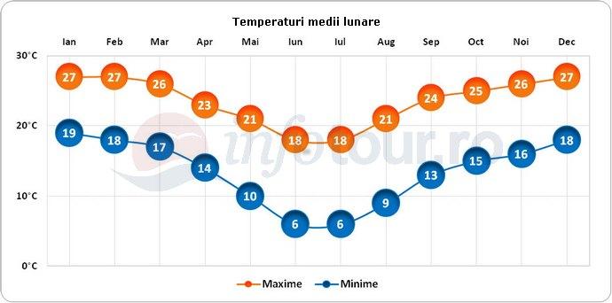 Temperaturi medii lunare in Pretoria, Africa de Sud